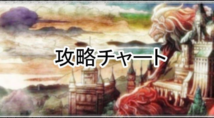 FFBE幻影戦争攻略:1章3節「誓いの言葉」